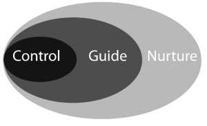 action sprectrum - three connentric circles: control, guide, nurture