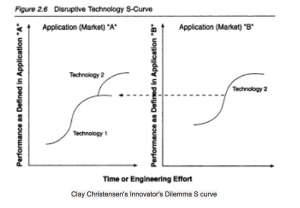 innovation curves