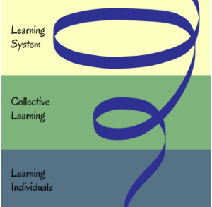 learning spiral